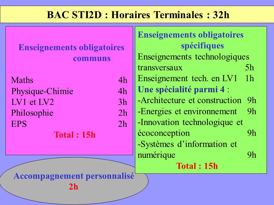 BAC STI2D : Horaires Terminales : 32h Accompagnement personnalisé 2h Enseignements obligatoires communs Maths 4h Physique-Chimie 4h LV1 et LV2 3h Philosophie 2h EPS 2h Total : 15h Enseignements obligatoires spécifiques Enseignements technologiques transversaux 5h Enseignement tech.