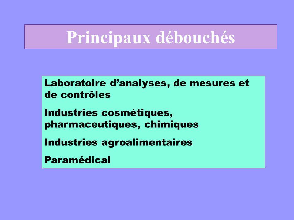 Principaux débouchés Laboratoire danalyses, de mesures et de contrôles Industries cosmétiques, pharmaceutiques, chimiques Industries agroalimentaires Paramédical