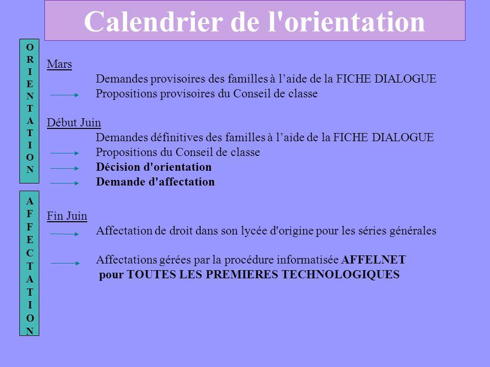 Calendrier de l'orientation ORIENTATIONORIENTATION AFFECTATIONAFFECTATION Mars Demandes provisoires des familles à laide de la FICHE DIALOGUE Proposit