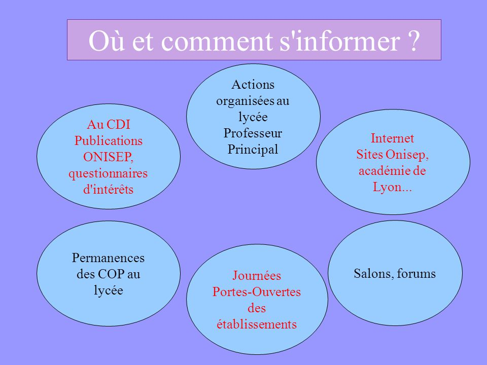 Où et comment s'informer ? Au CDI Publications ONISEP, questionnaires d'intérêts Internet Sites Onisep, académie de Lyon... Permanences des COP au lyc