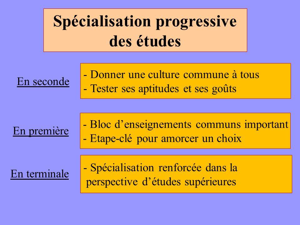 Spécialisation progressive des études En seconde En première En terminale - Donner une culture commune à tous - Tester ses aptitudes et ses goûts - Bl