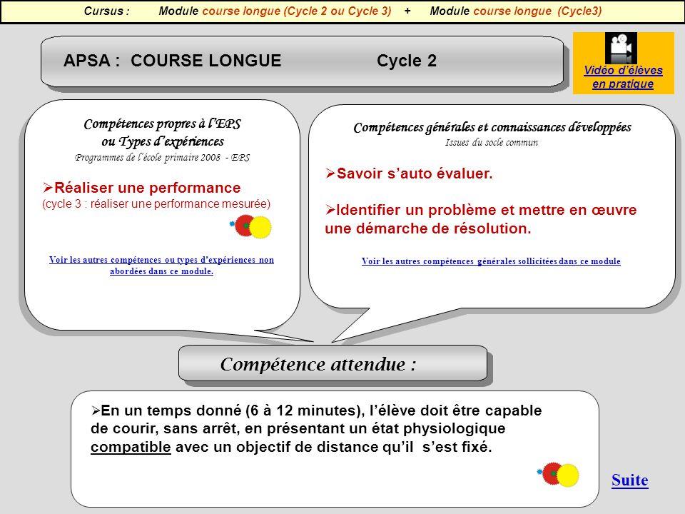 APSA : COURSE LONGUE Cycle 2 Compétences propres à lEPS ou Types dexpériences Programmes de lécole primaire 2008 - EPS Réaliser une performance (cycle