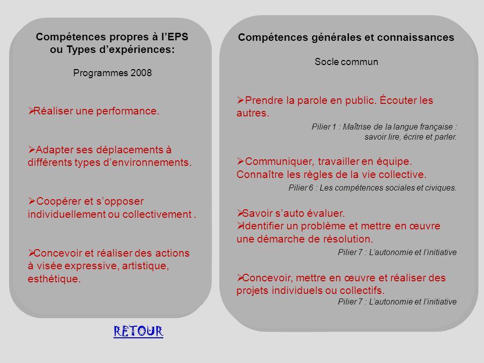 Compétences propres à lEPS ou Types dexpériences: Programmes 2008 Réaliser une performance. Adapter ses déplacements à différents types denvironnement