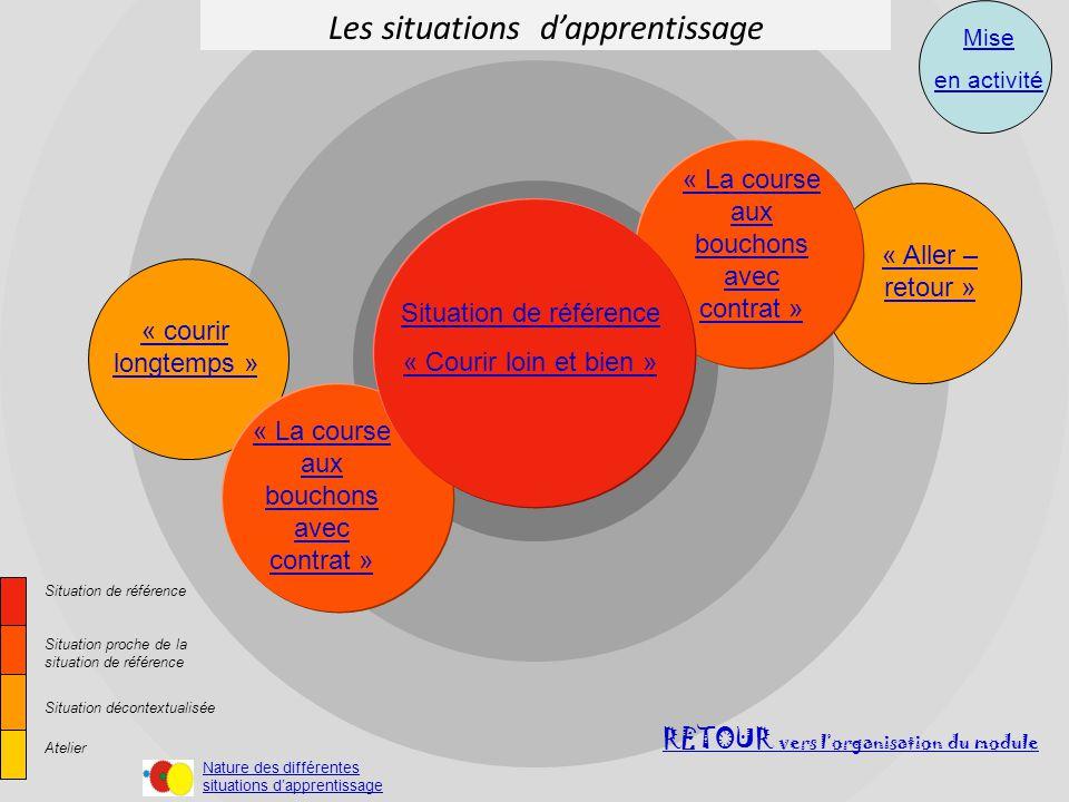 Les situations dapprentissage …… RETOUR vers lorganisation du module « courir longtemps » Situation de référence Situation proche de la situation de r
