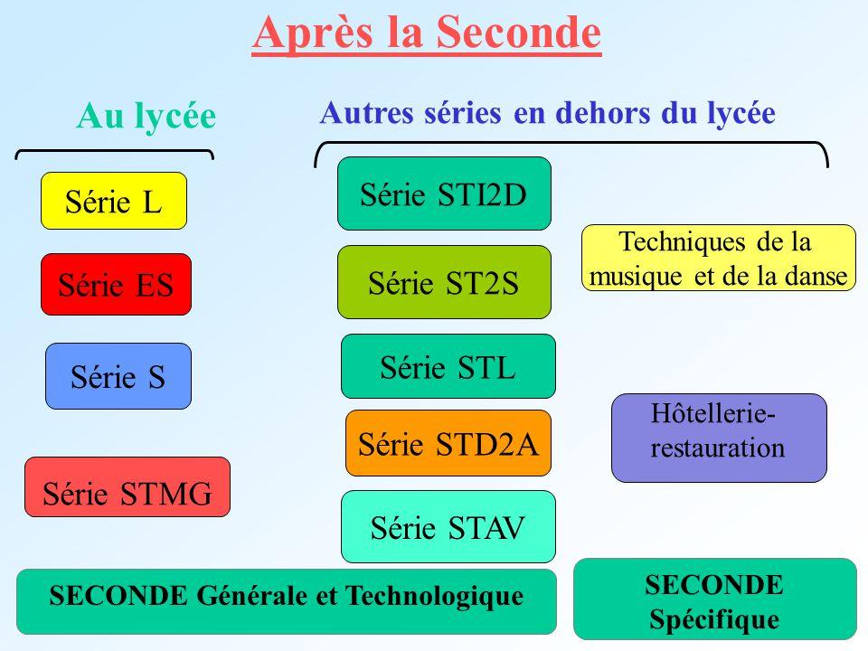 Après la Seconde SECONDE Générale et Technologique Série L Série S Série ES Série STMG Série STD2A Série ST2S Hôtellerie- restauration Au lycée Autres