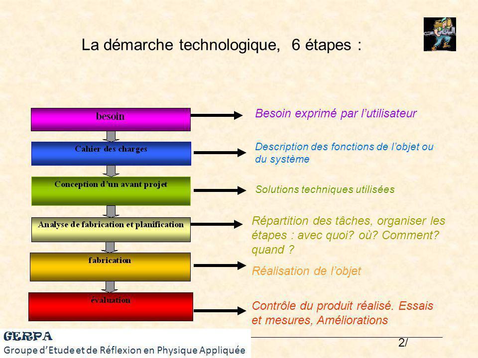 La démarche technologique, 6 étapes : Besoin exprimé par lutilisateur Description des fonctions de lobjet ou du système Solutions techniques utilisées