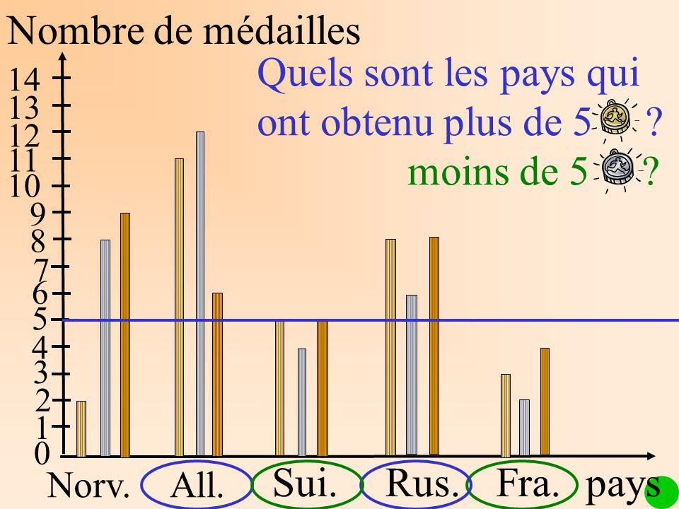 Nombre de médailles Norv.All. Sui.Rus.Fra. 1 2 3 4 5 6 7 8 9 10 11 12 13 14 Quels sont les pays qui ont obtenu plus de 5 ? moins de 5 ? 0 pays