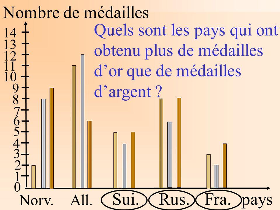 Nombre de médailles pays Norv.All. Sui.Rus.Fra. 1 2 3 4 5 6 7 8 9 10 11 12 13 14 Quels sont les pays qui ont obtenu plus de médailles dor que de médai
