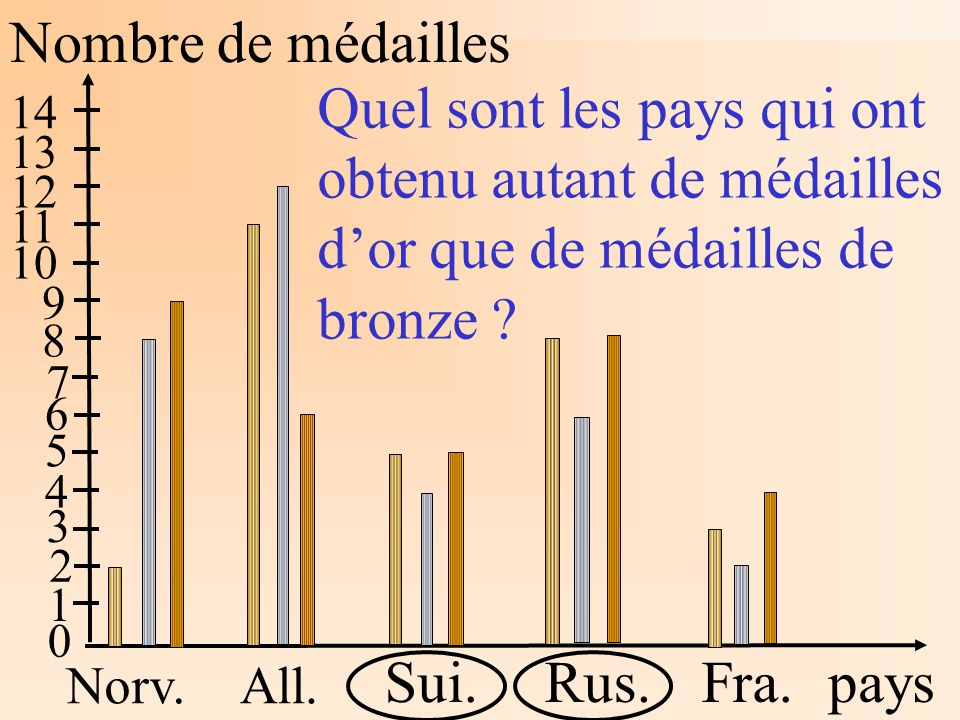 Nombre de médailles pays Norv.All. Sui.Rus.Fra. 1 2 3 4 5 6 7 8 9 10 11 12 13 14 Quel sont les pays qui ont obtenu autant de médailles dor que de méda