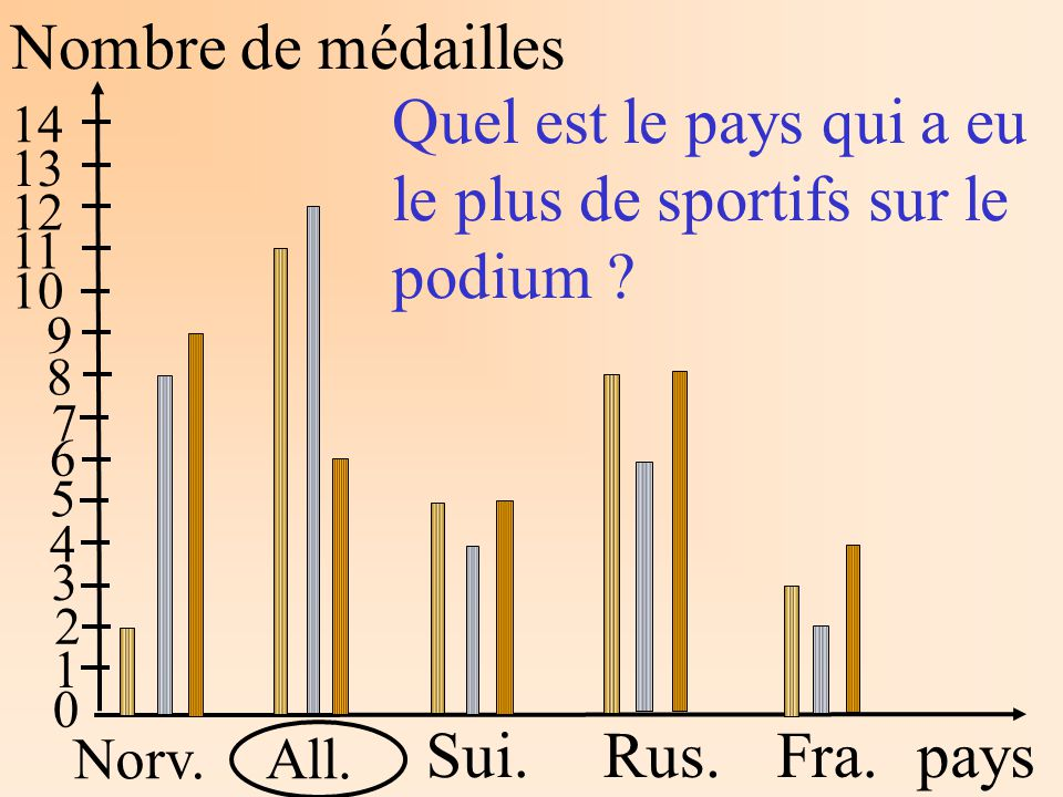 Nombre de médailles pays Norv.All. Sui.Rus.Fra. 1 2 3 4 5 6 7 8 9 10 11 12 13 14 Quel est le pays qui a eu le plus de sportifs sur le podium ? 0