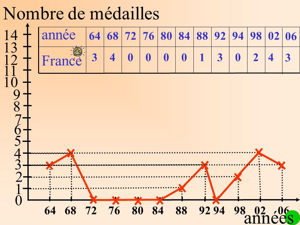 42031000043 France 0298949288848076726864 année Nombre de médailles 1 2 3 4 5 6 7 8 9 10 11 12 13 14 64 68 72 76 80 84 88 92 94 98 02 06 0 années 3 06