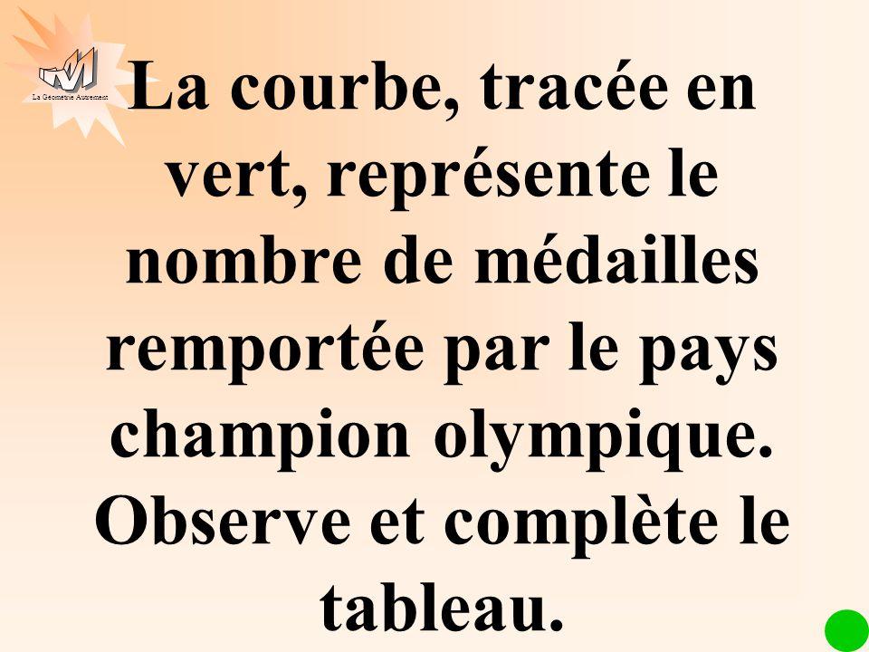 La Géométrie Autrement La courbe, tracée en vert, représente le nombre de médailles remportée par le pays champion olympique. Observe et complète le t