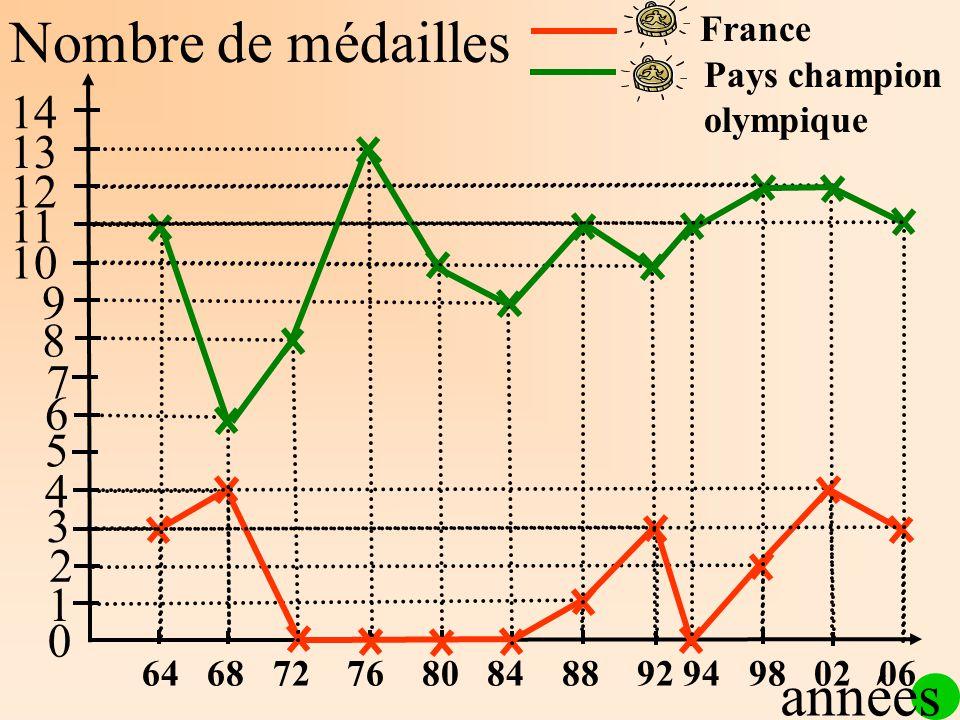 Nombre de médailles 1 2 3 4 5 6 7 8 9 10 11 12 13 14 64 68 72 76 80 84 88 92 94 98 02 06 0 France Pays champion olympique années