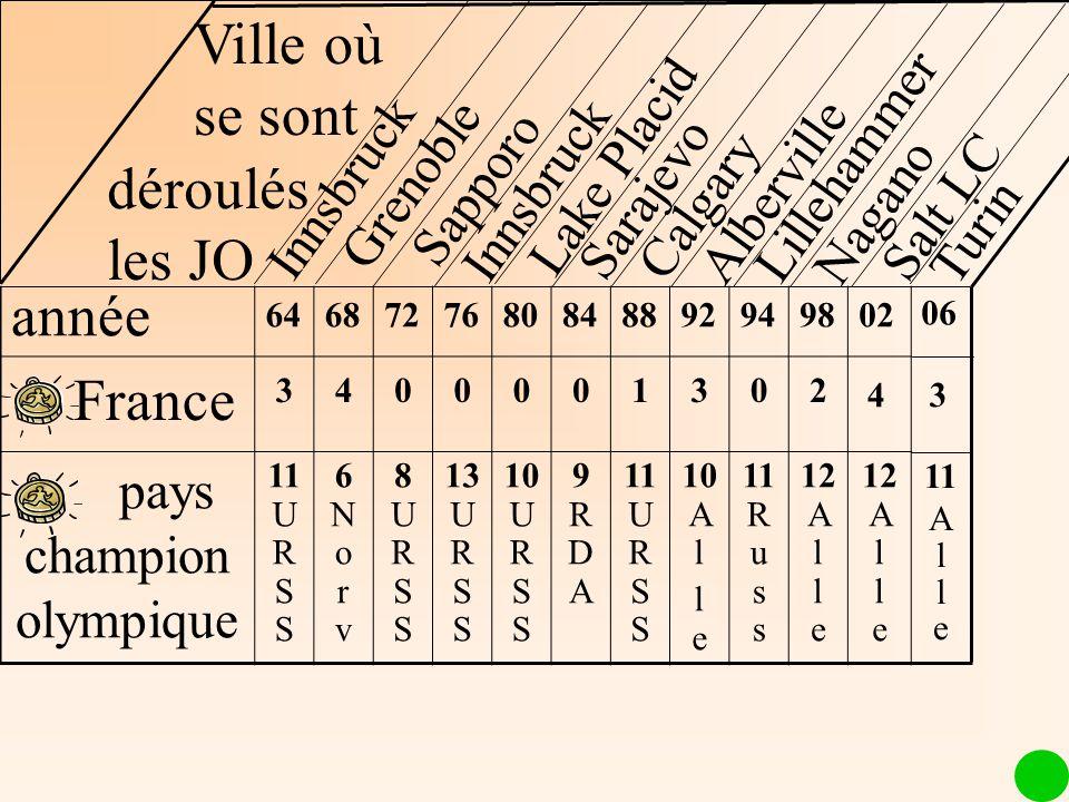 Alberville année 6468727680848892949802 France 3400001302 pays champion olympique 11 U R S S 6Norv6Norv 8URSS8URSS 13 U R S S 10 U R S S 9RDA9RDA 11 U