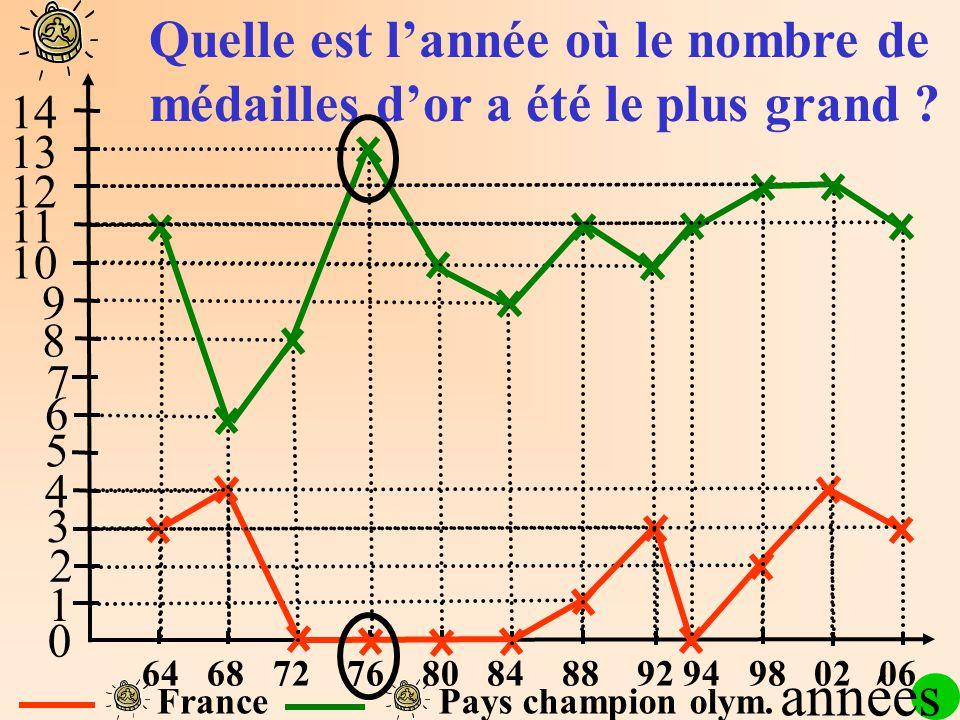 1 2 3 4 5 6 7 8 9 10 11 12 13 14 64 68 72 76 80 84 88 92 94 98 02 06 0 FrancePays champion olym. Quelle est lannée où le nombre de médailles dor a été