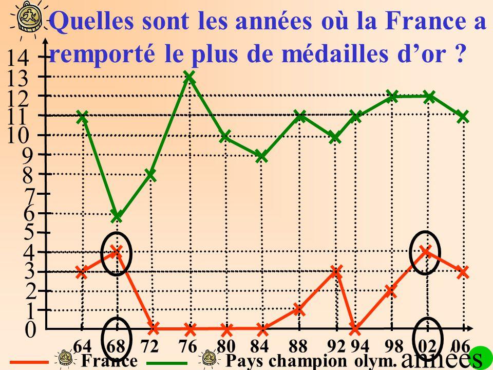1 2 3 4 5 6 7 8 9 10 11 12 13 14 0 FrancePays champion olym. Quelles sont les années où la France a remporté le plus de médailles dor ? années 64 68 7