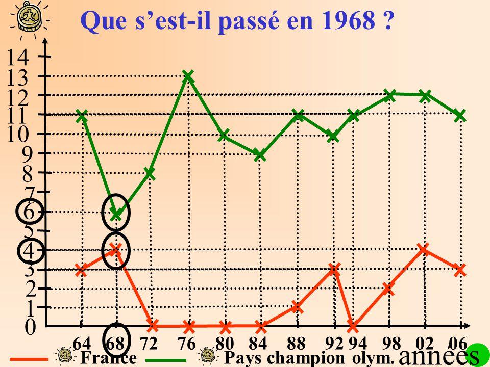 1 2 3 4 5 6 7 8 9 10 11 12 13 14 0 FrancePays champion olym. Que sest-il passé en 1968 ? années 64 68 72 76 80 84 88 92 94 98 02 06