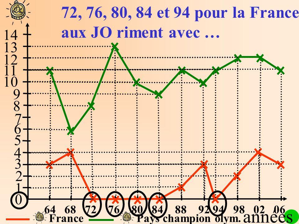 1 2 3 4 5 6 7 8 9 10 11 12 13 14 0 FrancePays champion olym. 72, 76, 80, 84 et 94 pour la France aux JO riment avec … années 64 68 72 76 80 84 88 92 9