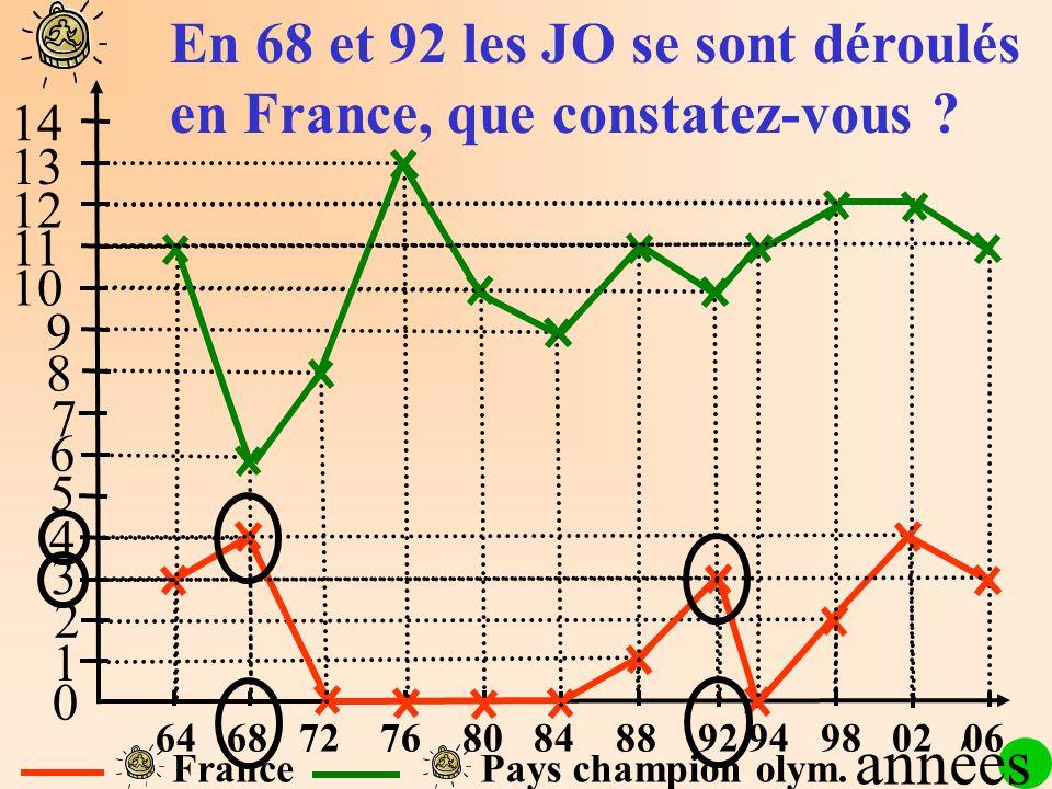 1 2 3 4 5 6 7 8 9 10 11 12 13 14 0 FrancePays champion olym. En 68 et 92 les JO se sont déroulés en France, que constatez-vous ? années 64 68 72 76 80