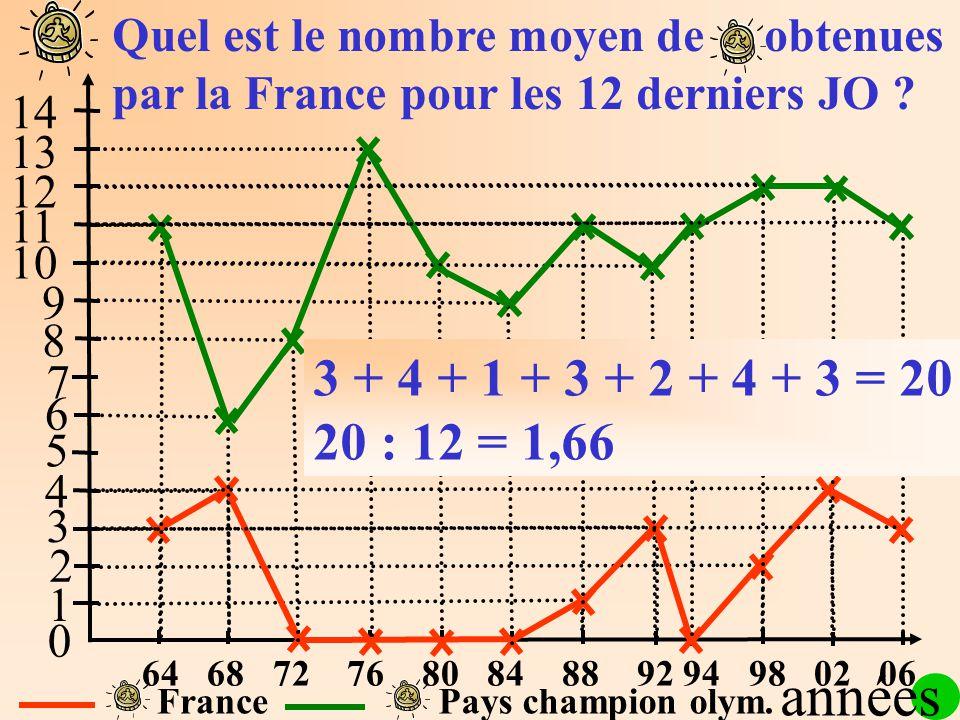 1 2 3 4 5 6 7 8 9 10 11 12 13 14 0 FrancePays champion olym. Quel est le nombre moyen de obtenues par la France pour les 12 derniers JO ? années 64 68