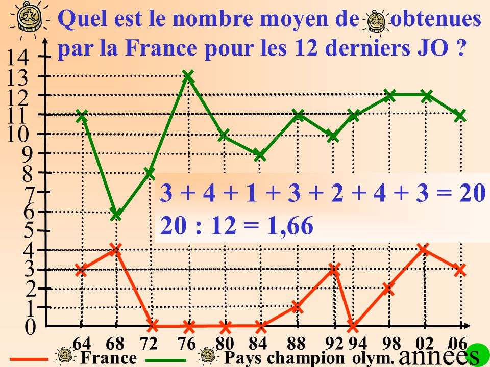 1 2 3 4 5 6 7 8 9 10 11 12 13 14 0 FrancePays champion olym.