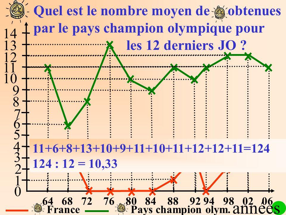 1 2 3 4 5 6 7 8 9 10 11 12 13 14 0 FrancePays champion olym. Quel est le nombre moyen de obtenues par le pays champion olympique pour les 12 derniers