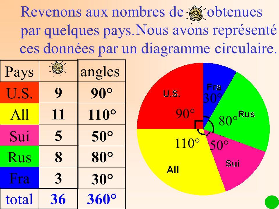 Nous avons représenté ces données par un diagramme circulaire. Pays Norv9 All11 Sui5 Rus8 Fra3 Revenons aux nombres de obtenues par quelques pays. U.S