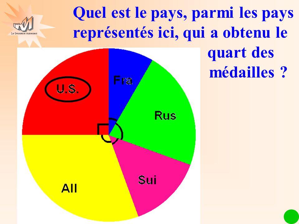 Quel est le pays, parmi les pays représentés ici, qui a obtenu le quart des médailles .