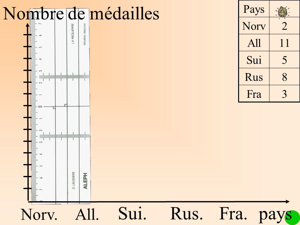 Nombre de médailles Norv.All. Sui.Rus.Fra. Pays Norv2 All11 Sui5 Rus8 Fra3 pays