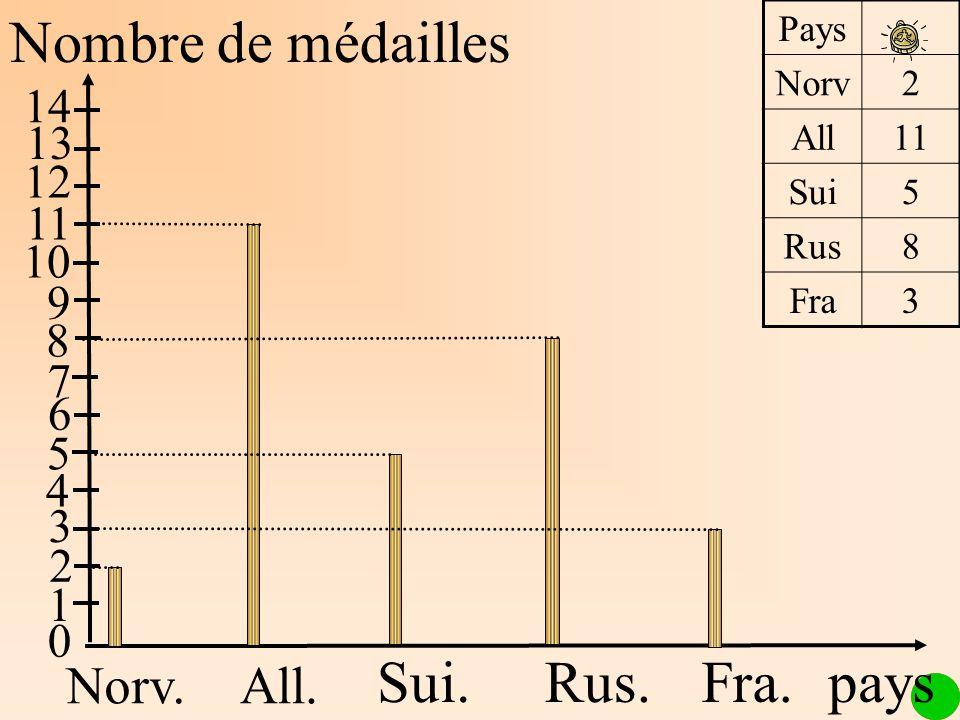 Nombre de médailles Norv.All. Rus.Fra. 1 2 3 4 5 6 7 8 9 10 11 12 13 14 Sui. Pays Norv2 All11 Sui5 Rus8 Fra3 0 pays