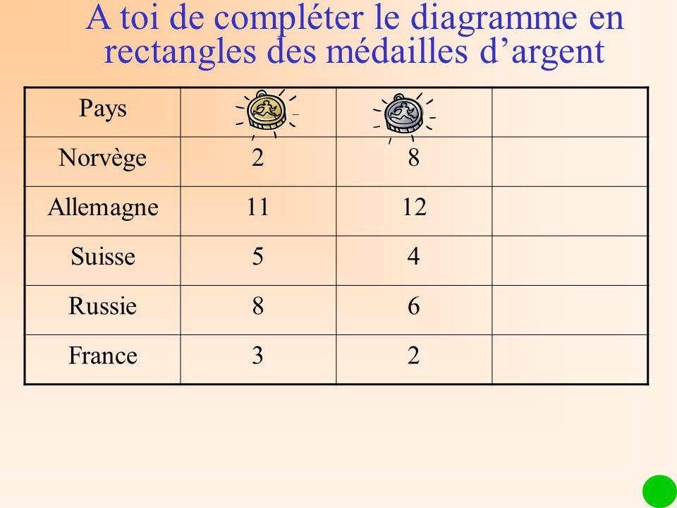 Pays Norvège28 Allemagne1112 Suisse54 Russie86 France32 A toi de compléter le diagramme en rectangles des médailles dargent