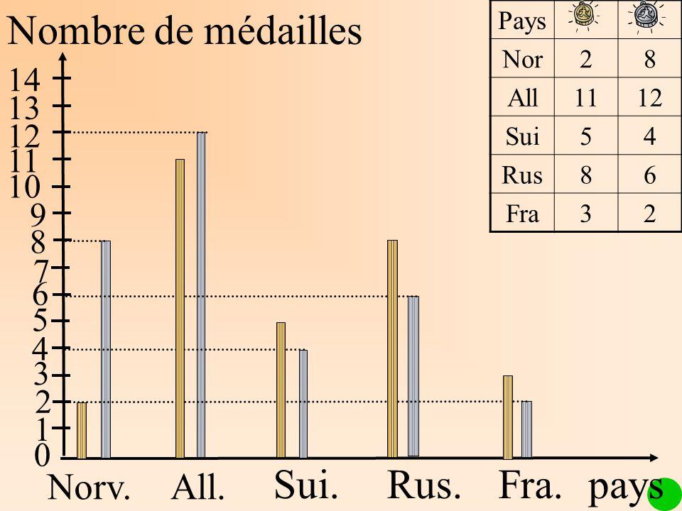 Nombre de médailles Norv.All. Sui.Rus.Fra. 1 2 3 4 5 6 7 8 9 10 11 12 13 14 Pays Nor28 All1112 Sui54 Rus86 Fra32 0 pays