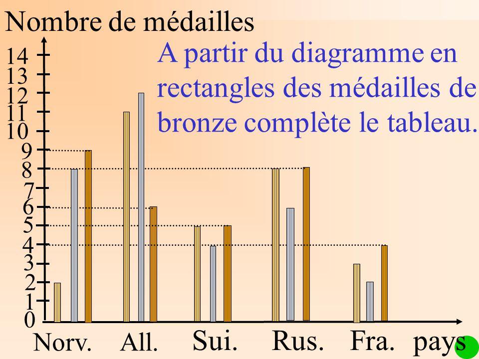 Nombre de médailles Norv.All. Sui.Rus.Fra. 1 2 3 4 5 6 7 8 9 10 11 12 13 14 A partir du diagramme en rectangles des médailles de bronze complète le ta