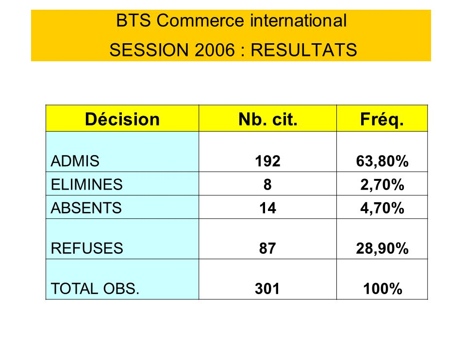 BTS Commerce international SESSION 2006 : RESULTATS DécisionNb.