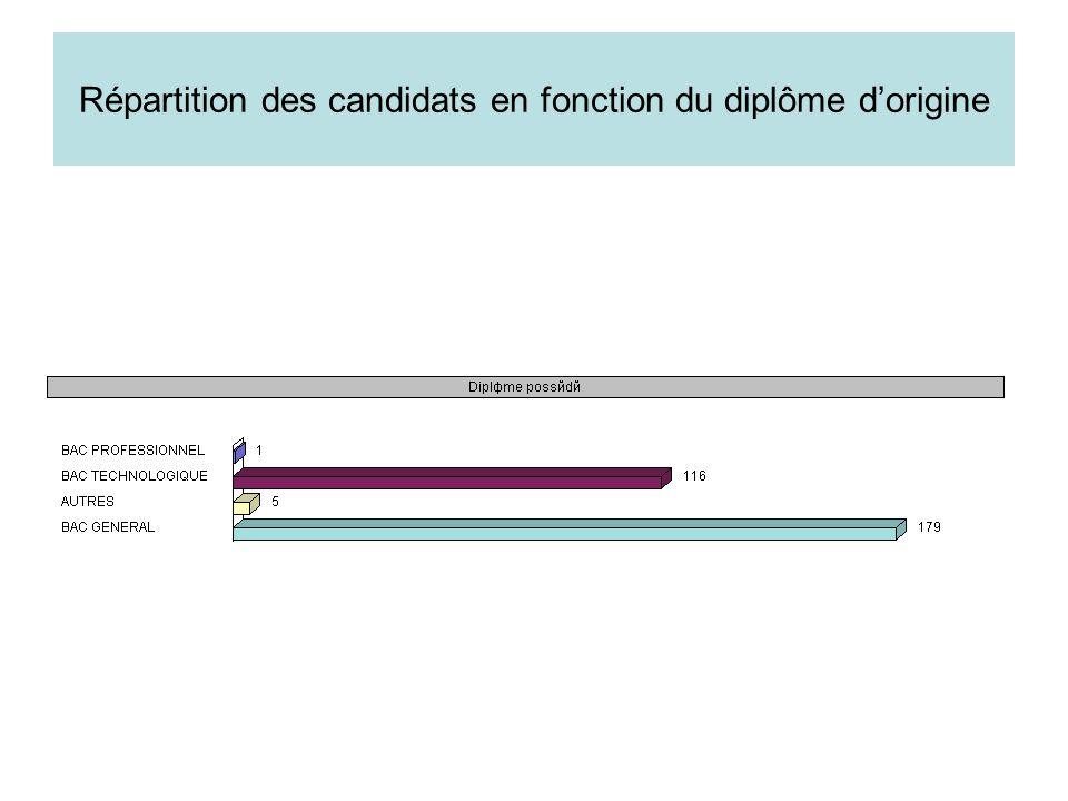 Répartition des candidats en fonction du diplôme dorigine