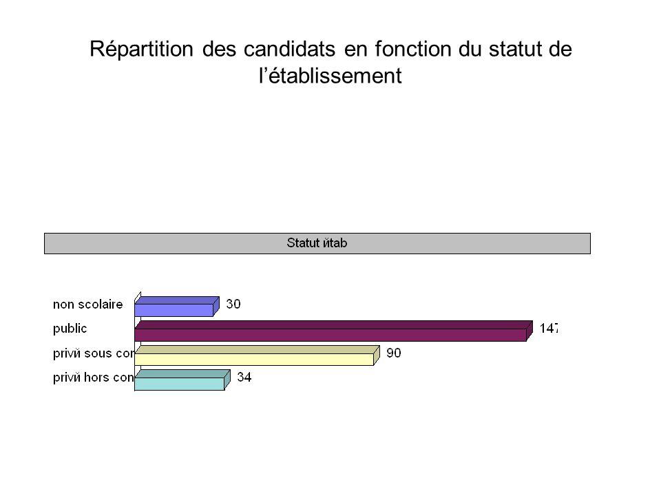 Répartition des candidats en fonction du statut de létablissement