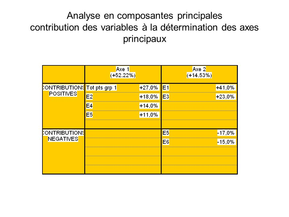 Analyse en composantes principales contribution des variables à la détermination des axes principaux