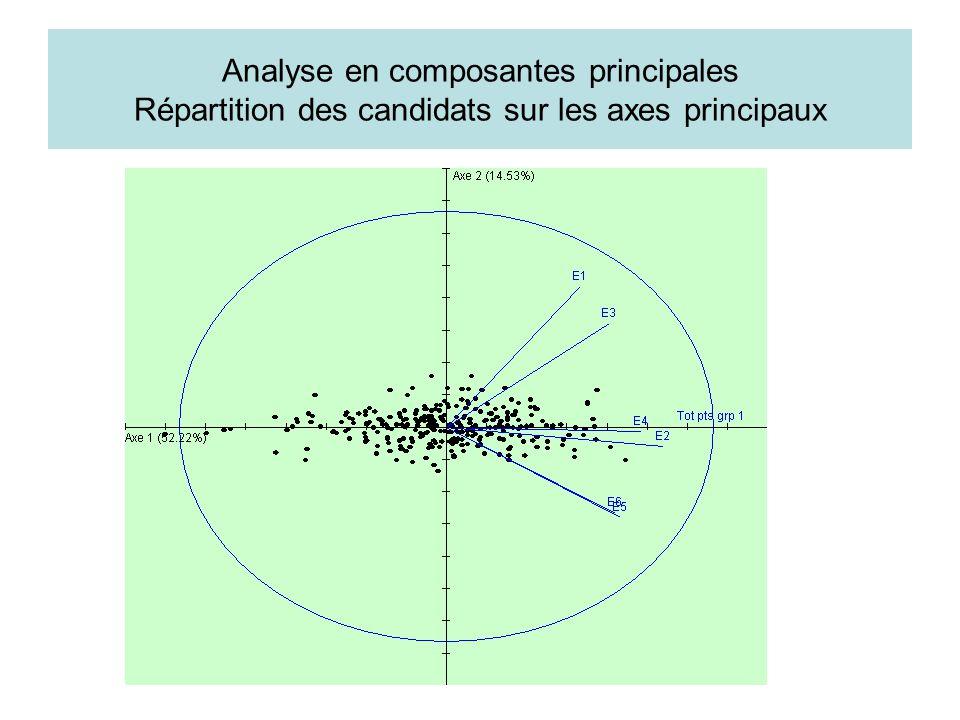 Analyse en composantes principales Répartition des candidats sur les axes principaux