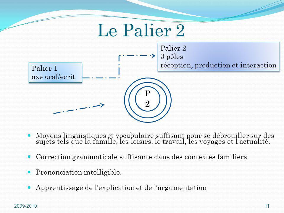 Le Palier 2 Moyens linguistiques et vocabulaire suffisant pour se débrouiller sur des sujets tels que la famille, les loisirs, le travail, les voyages