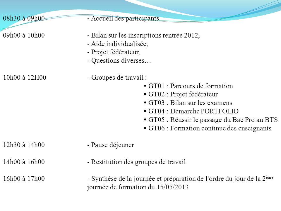VOLET Inscriptions rentrée 2012 ..\..\FORMATION GROUPE DE REFLECTION PRODUCTIQUE\Inscriptions RS 2012 BAC PRO PM.xlsx