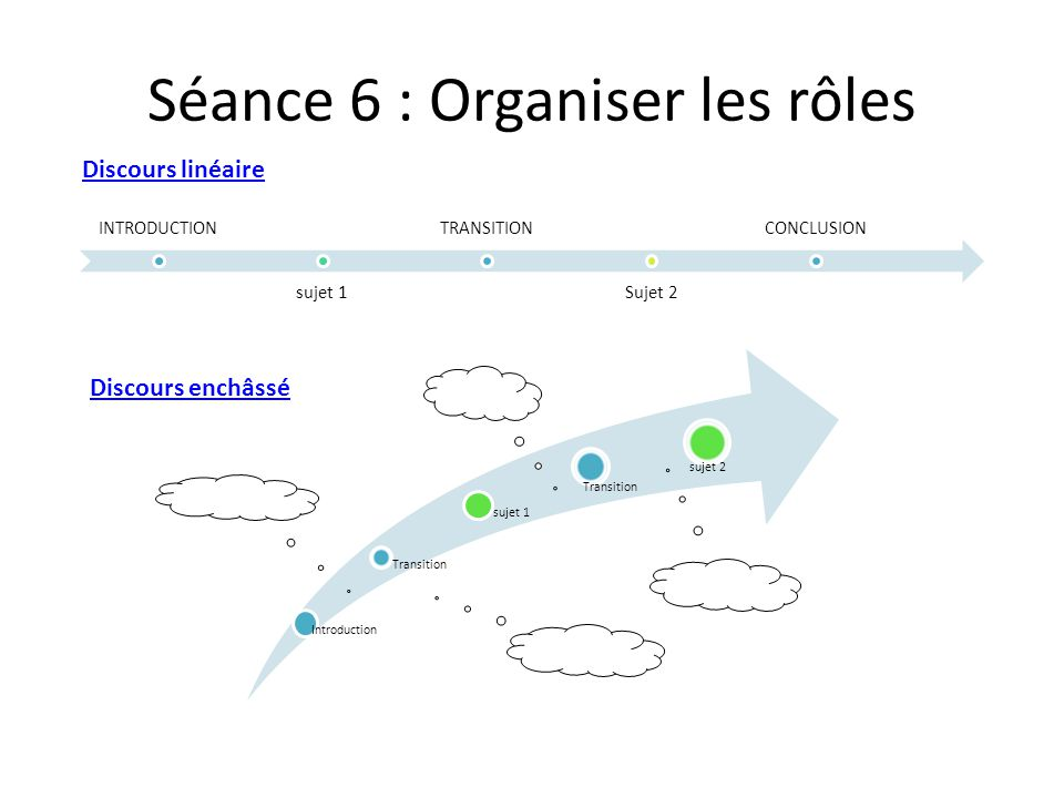 Séance 6 : Organiser les rôles Introduction Transition sujet 1 Transition sujet 2 INTRODUCTION sujet 1 TRANSITION Sujet 2 CONCLUSION Discours linéaire Discours enchâssé