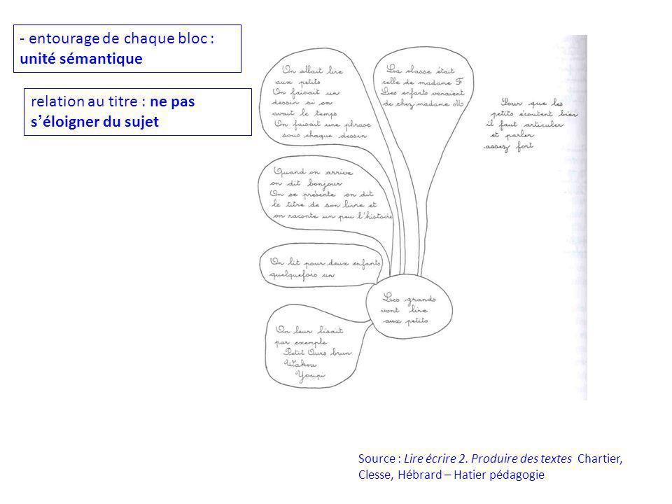 Source : Lire écrire 2. Produire des textes Chartier, Clesse, Hébrard – Hatier pédagogie - entourage de chaque bloc : unité sémantique relation au tit