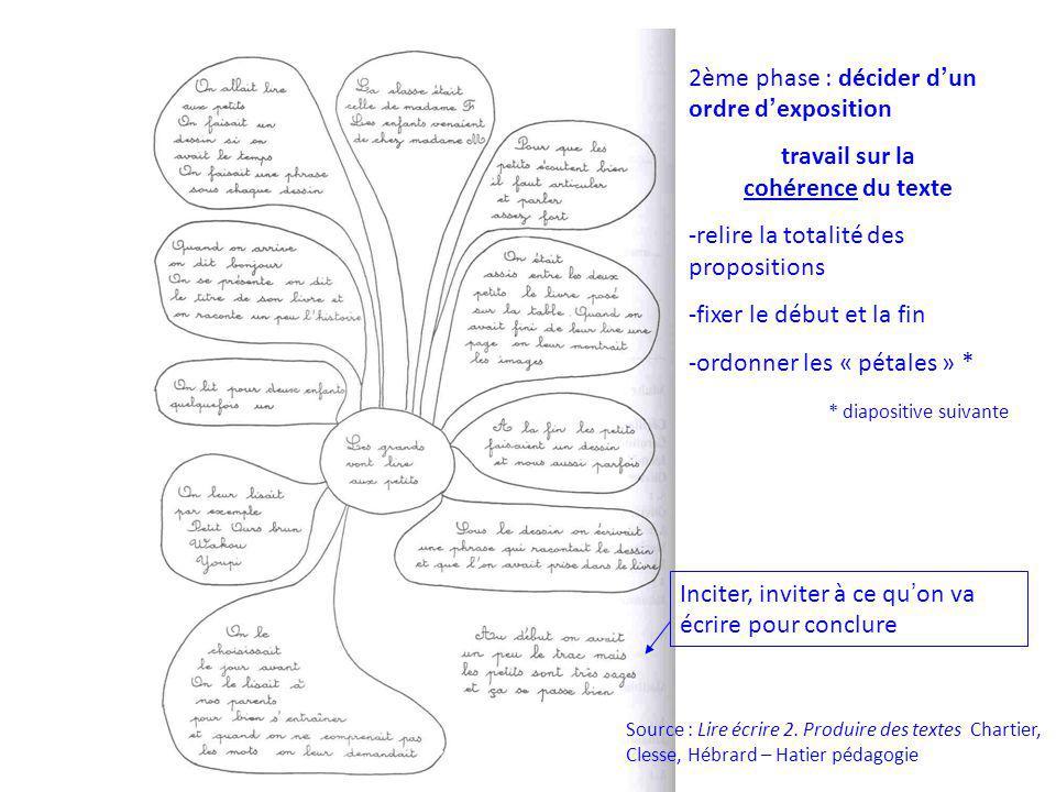 Source : Lire écrire 2. Produire des textes Chartier, Clesse, Hébrard – Hatier pédagogie Inciter, inviter à ce qu on va écrire pour conclure 2ème phas