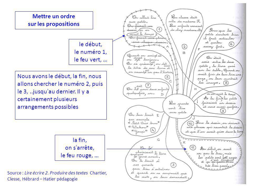 Source : Lire écrire 2. Produire des textes Chartier, Clesse, Hébrard – Hatier pédagogie Mettre un ordre sur les propositions le début, le numéro 1, l