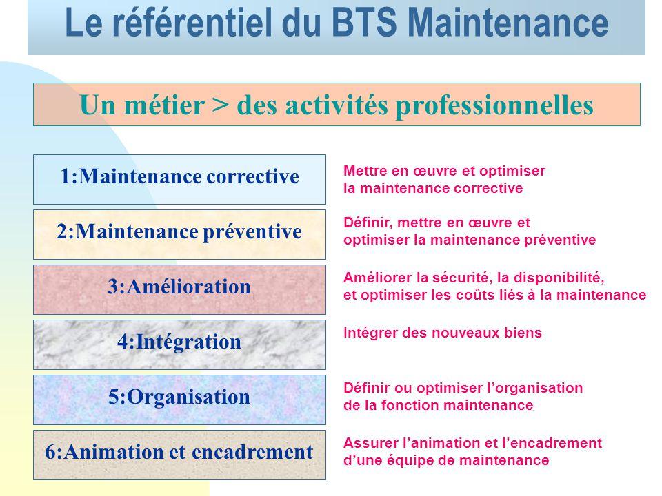 BTS MAINTENANCE INDUSTRIELLE Présentation du référentiel du BTS en Maintenance Industrielle. Présentation de l examen.