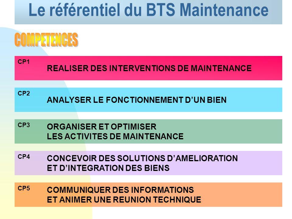 Le référentiel du BTS Maintenance REALISER DES INTERVENTIONS DE MAINTENANCE CP1 ANALYSER LE FONCTIONNEMENT DUN BIEN CP2 ORGANISER ET OPTIMISER LES ACTIVITES DE MAINTENANCE CP3 CONCEVOIR DES SOLUTIONS DAMELIORATION ET DINTEGRATION DES BIENS CP4 COMMUNIQUER DES INFORMATIONS ET ANIMER UNE REUNION TECHNIQUE CP5