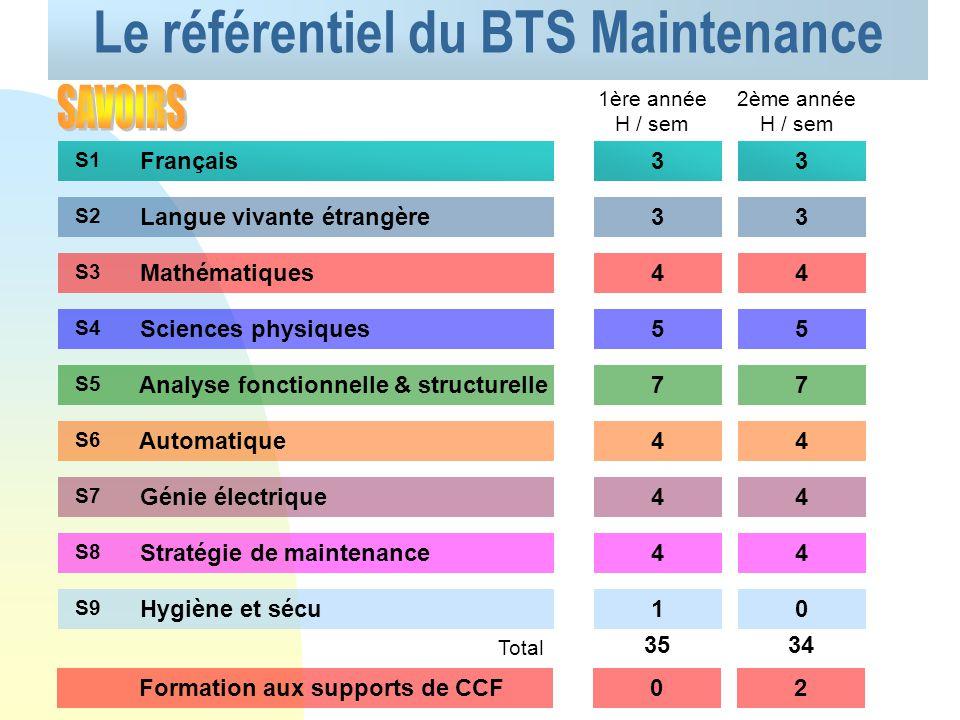 Le référentiel du BTS Maintenance REALISER DES INTERVENTIONS DE MAINTENANCE CP1 ANALYSER LE FONCTIONNEMENT DUN BIEN CP2 ORGANISER ET OPTIMISER LES ACT