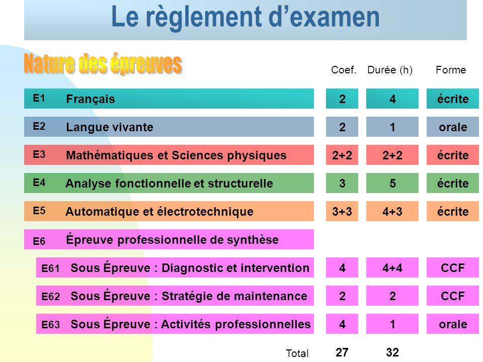 Le référentiel du BTS Maintenance Français S1 Langue vivante étrangère S2 Mathématiques S3 Sciences physiques S4 Analyse fonctionnelle & structurelle