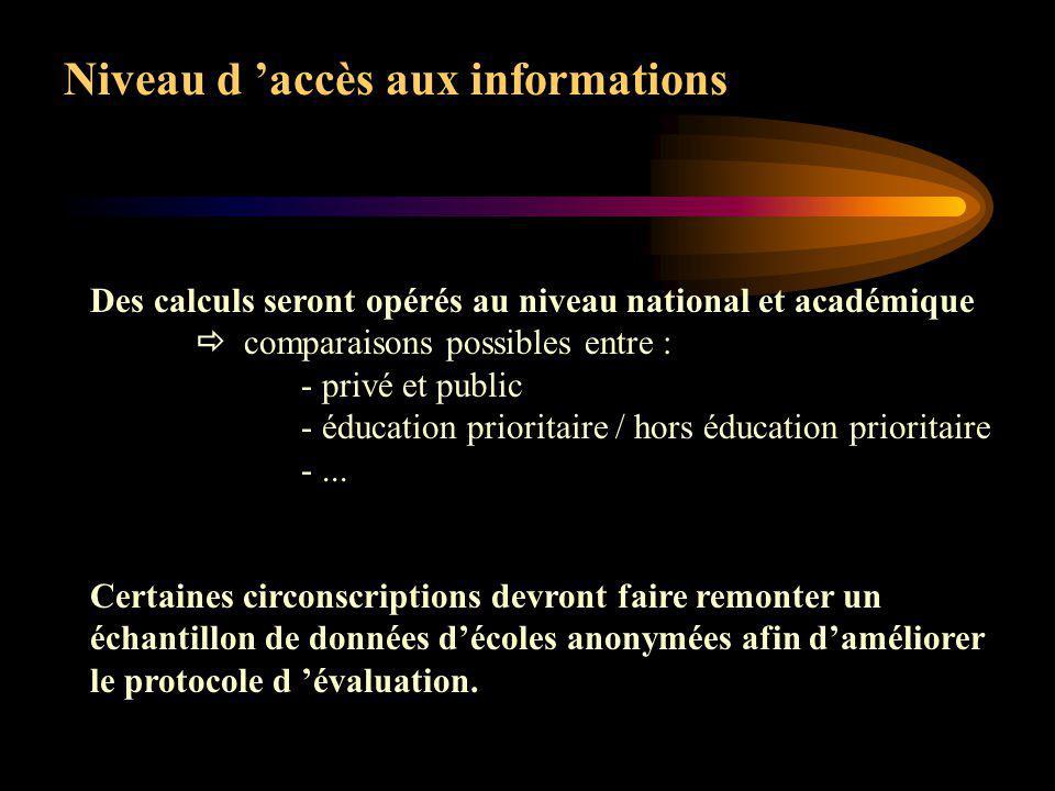 Niveau d accès aux informations Parents résultats de leur enfant + résultats de lécole Directeurs leur école, la circonscription, les autres écoles de