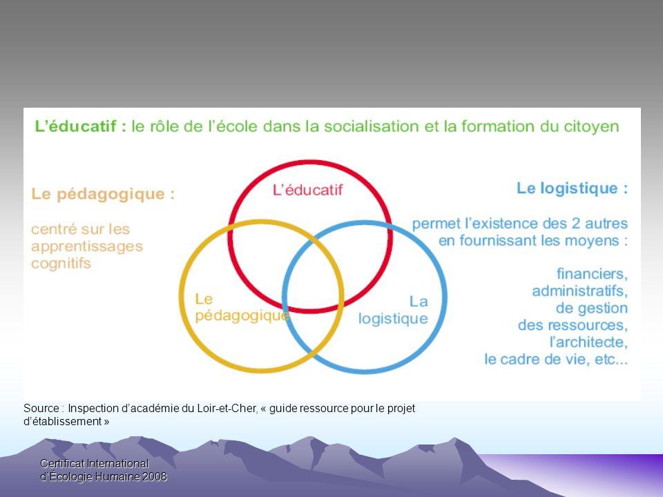 Certificat International dÉcologie Humaine 2008 Source : Inspection dacadémie du Loir-et-Cher, « guide ressource pour le projet détablissement »